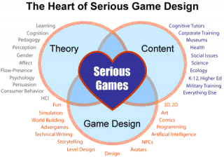 heart-of-game-design