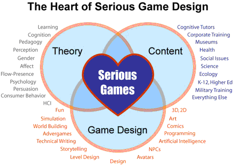 Game Design And Theory Useful ResourcesPrasanna Ellanti - Game design theory