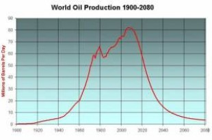 hubbert-peak_oil-graph